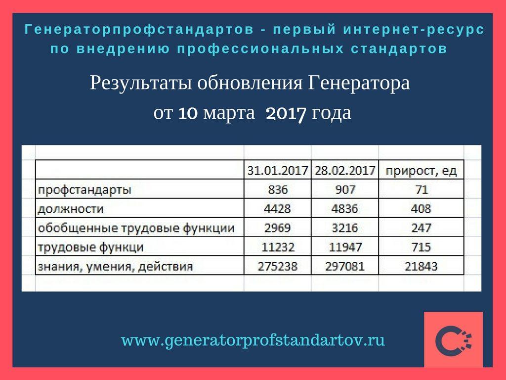 Обновление Генератора профстандартов за февраль 2017 года