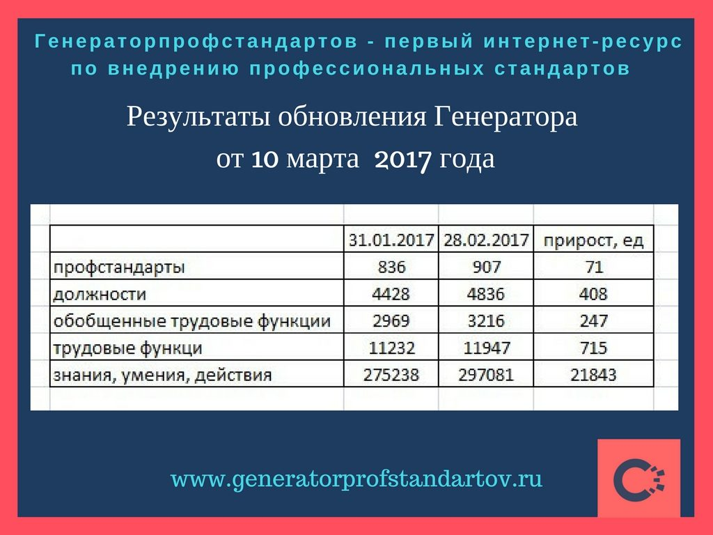 прирост за февраль Стандартс