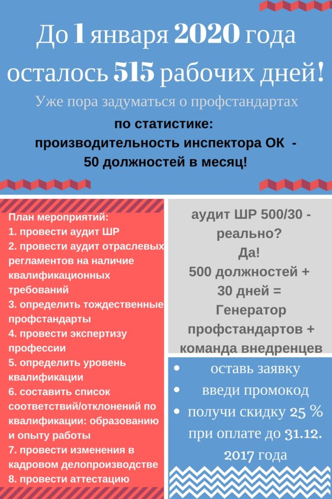 Аудит ШР 500/30